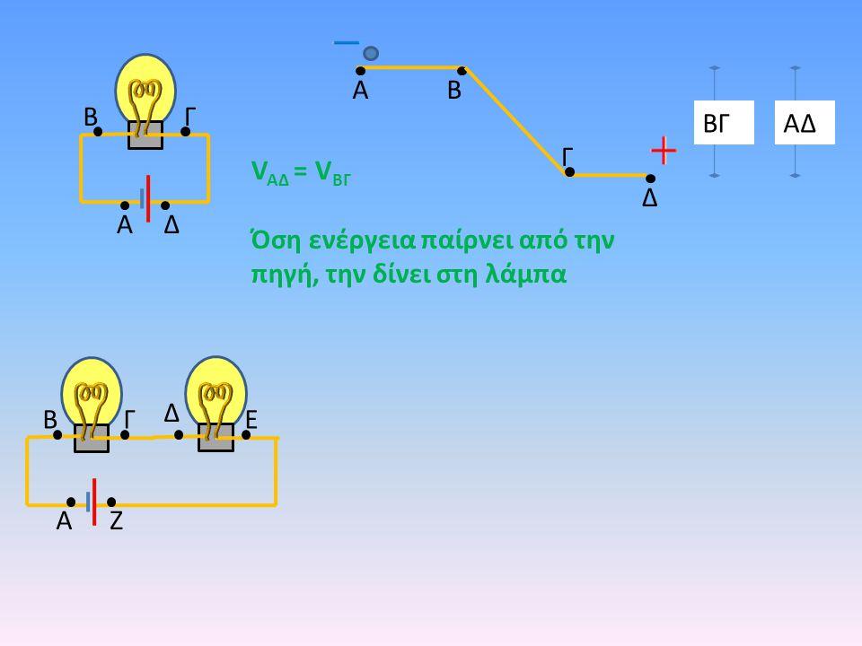 A B B Γ ΒΓ ΑΔ Γ VAΔ = VΒΓ Όση ενέργεια παίρνει από την πηγή, την δίνει στη λάμπα Δ A Δ Δ B Γ Ε A Ζ