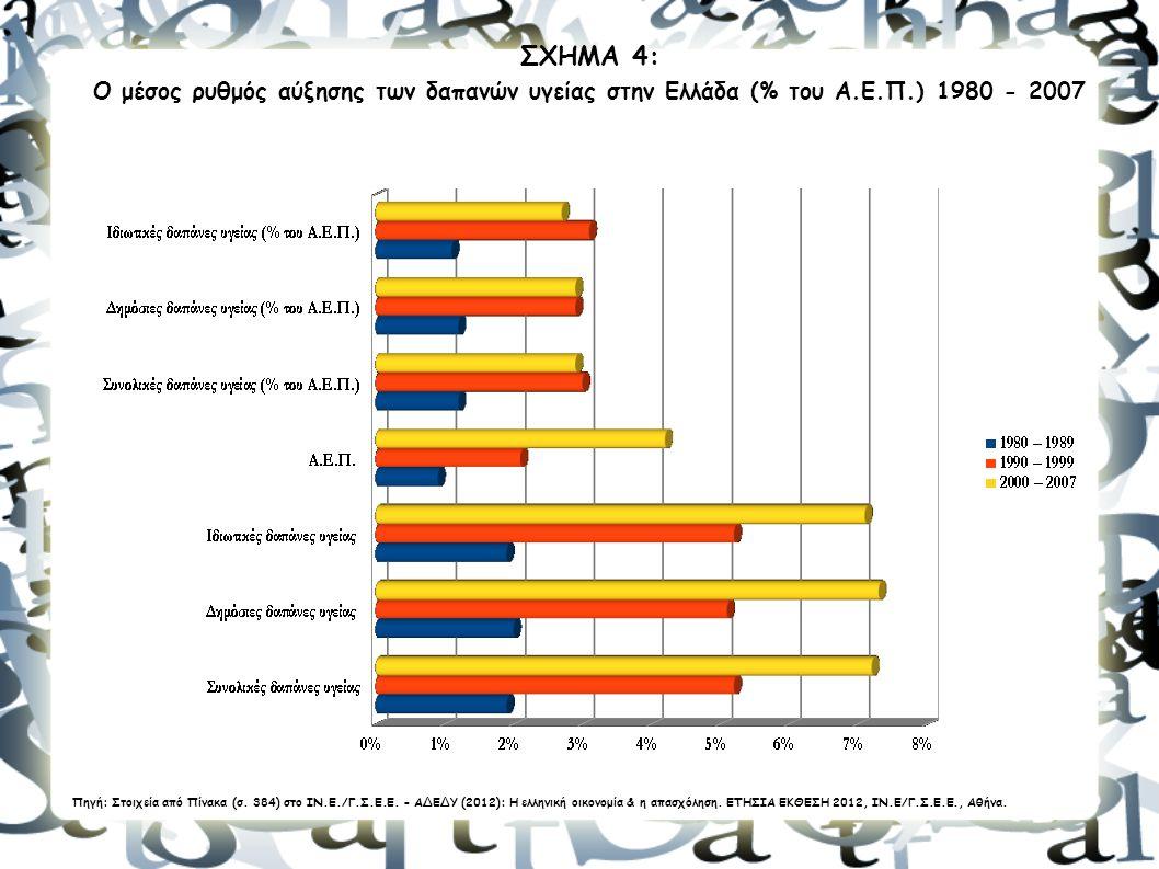 ΣΧΗΜΑ 4: Ο μέσος ρυθμός αύξησης των δαπανών υγείας στην Ελλάδα (% του Α.Ε.Π.) 1980 - 2007.
