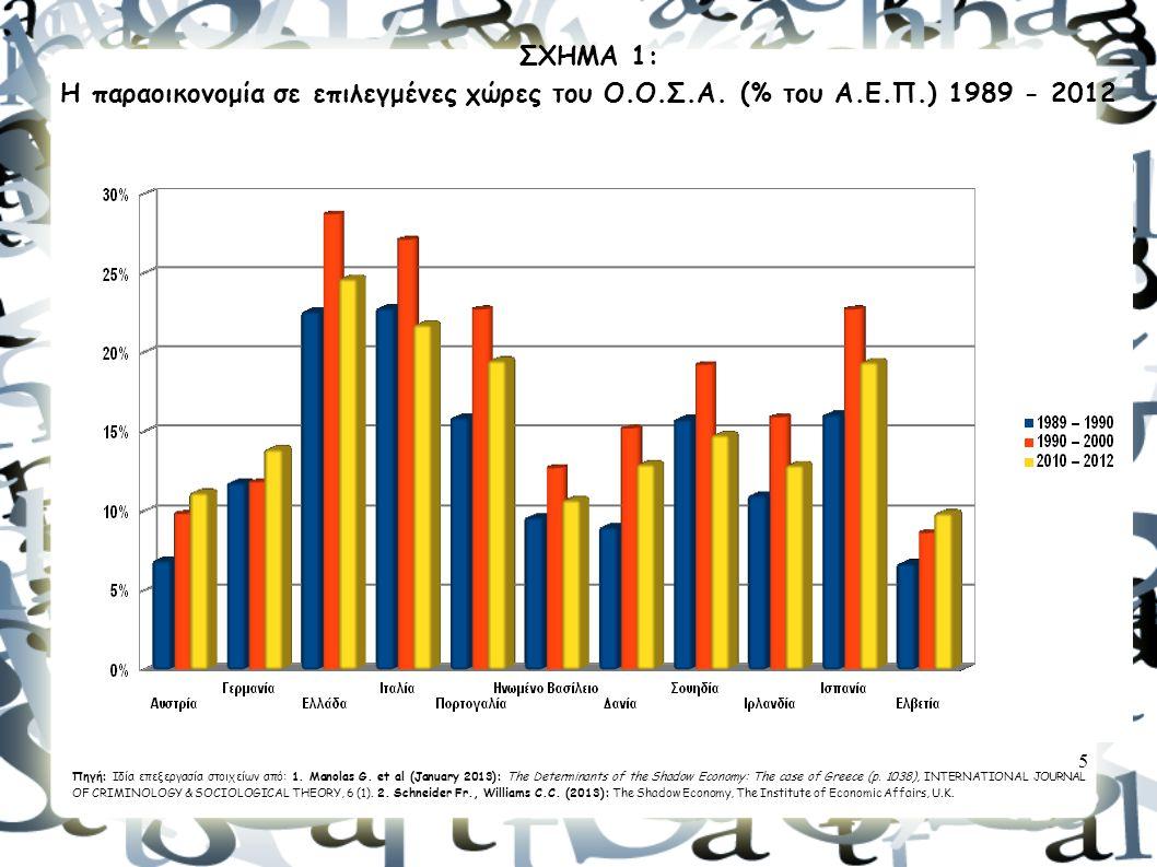 ΣΧΗΜΑ 1: Η παραοικονομία σε επιλεγμένες χώρες του Ο.Ο.Σ.Α. (% του Α.Ε.Π.) 1989 - 2012.