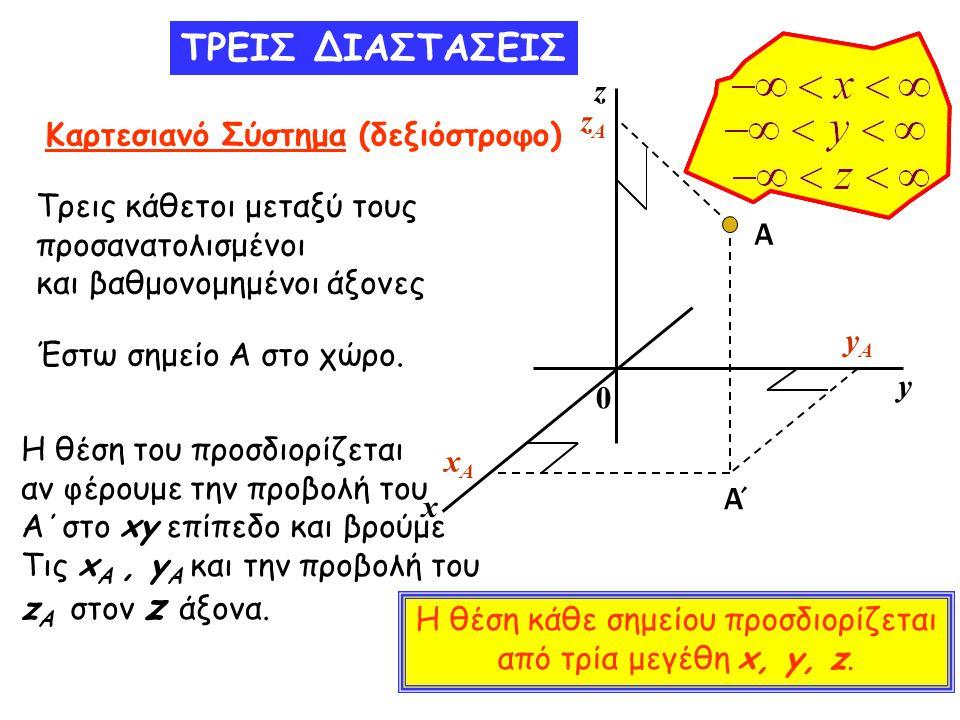 Καρτεσιανό Σύστημα (δεξιόστροφο)