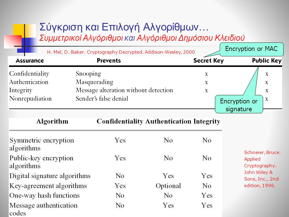 Encryption or signature