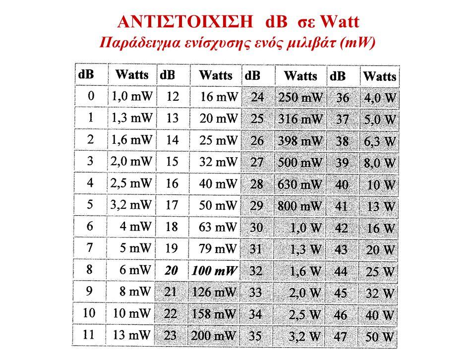 ΑΝΤΙΣΤΟΙΧΙΣΗ dB σε Watt Παράδειγμα ενίσχυσης ενός μιλιβάτ (mW)