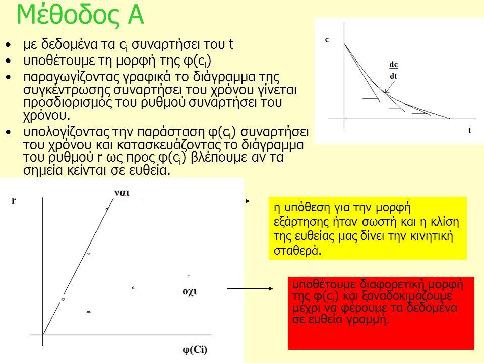 Μέθοδος Α με δεδομένα τα ci συναρτήσει του t