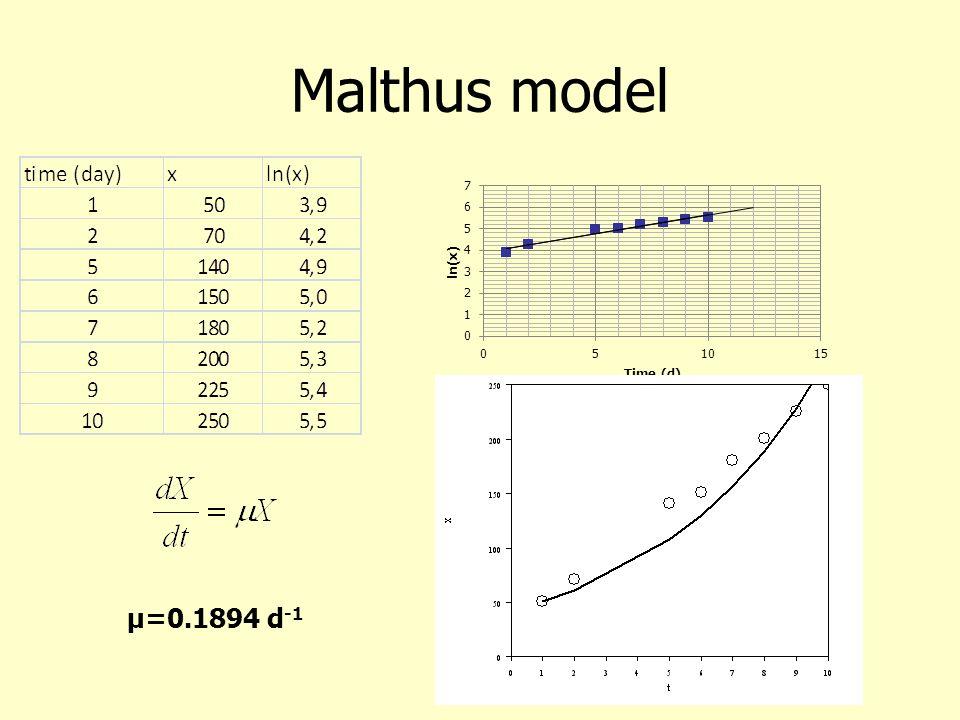 Malthus model μ=0.1894 d-1