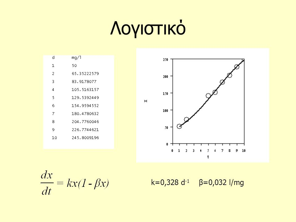Λογιστικό k=0,328 d-1 β=0,032 l/mg