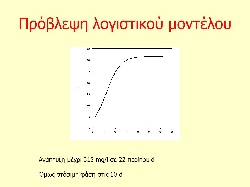 Πρόβλεψη λογιστικού μοντέλου