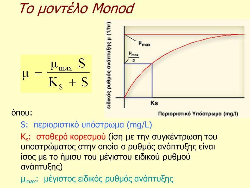 Το μοντέλο Monod όπου: S: περιοριστικό υπόστρωμα (mg/L)