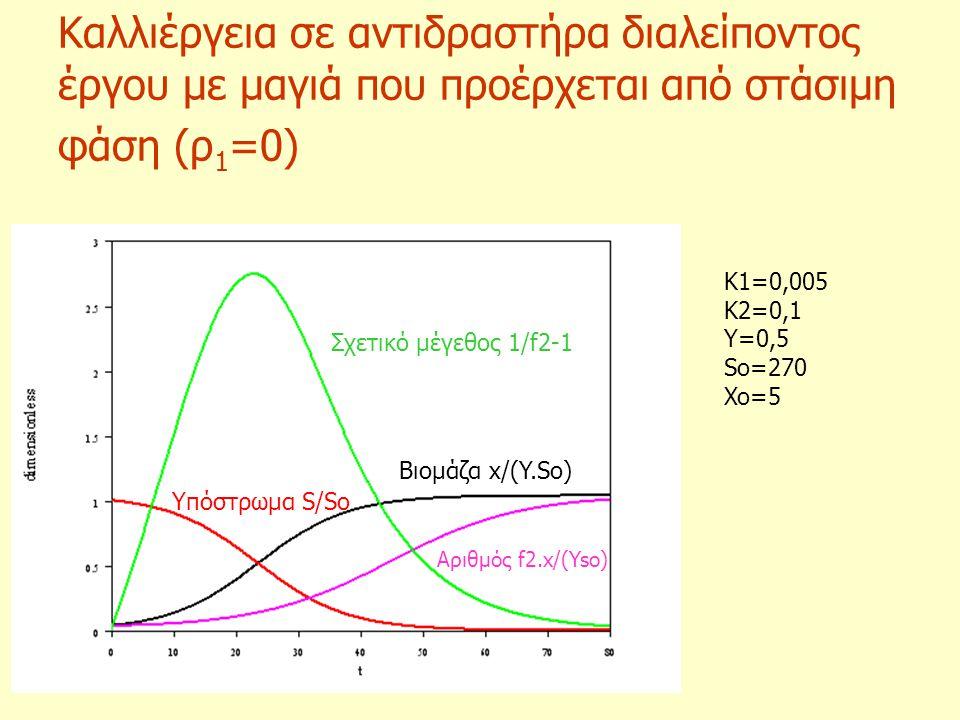 Καλλιέργεια σε αντιδραστήρα διαλείποντος έργου με μαγιά που προέρχεται από στάσιμη φάση (ρ1=0)