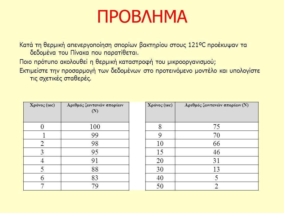 Αριθμός ζωντανών σπορίων (Ν)