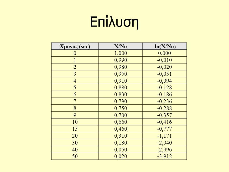 Επίλυση Χρόνος (sec) Ν/Νο ln(Ν/No) 1,000 0,000 1 0,990 -0,010 2 0,980