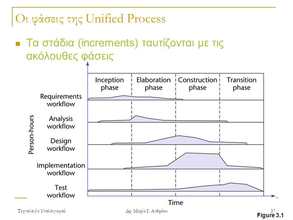 Οι φάσεις της Unified Process