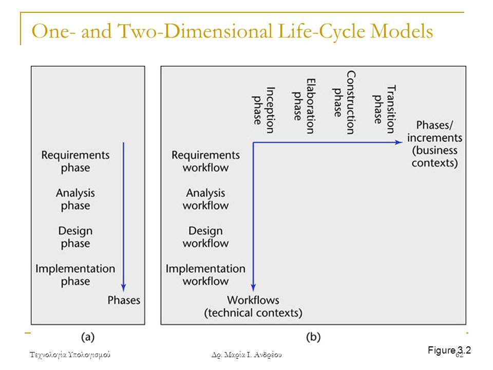 One- and Two-Dimensional Life-Cycle Models