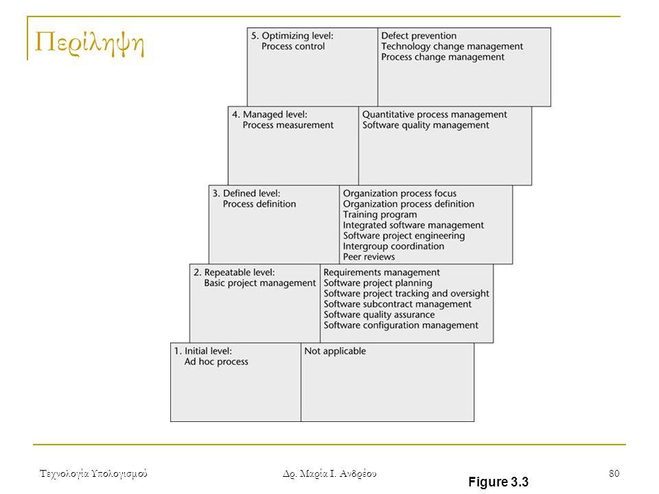Περίληψη Τεχνολογία Υπολογισμού Δρ. Μαρία Ι. Ανδρέου Figure 3.3