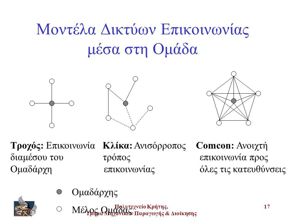Μοντέλα Δικτύων Επικοινωνίας μέσα στη Ομάδα