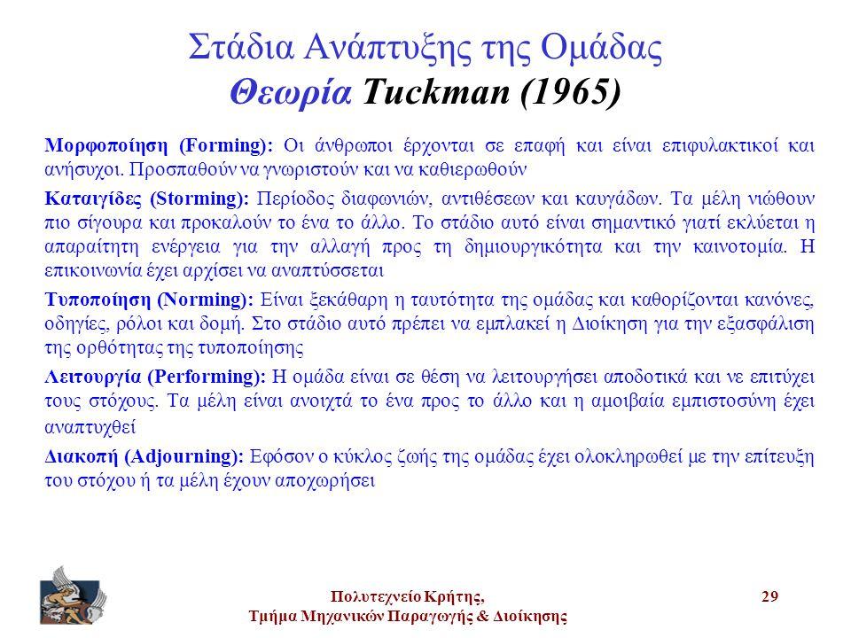 Στάδια Ανάπτυξης της Ομάδας Θεωρία Tuckman (1965)