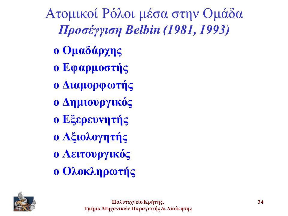 Ατομικοί Ρόλοι μέσα στην Ομάδα Προσέγγιση Belbin (1981, 1993)