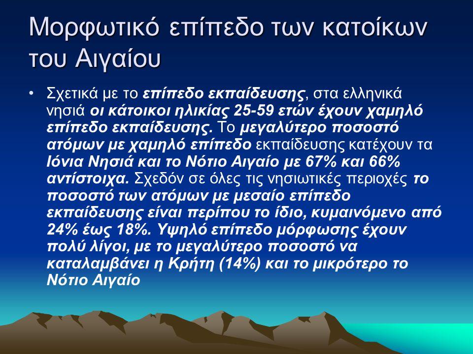 Μορφωτικό επίπεδο των κατοίκων του Αιγαίου