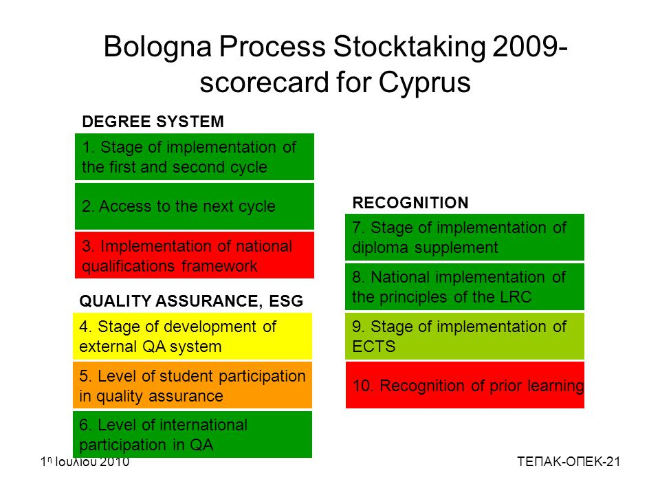 Bologna Process Stocktaking 2009- scorecard for Cyprus