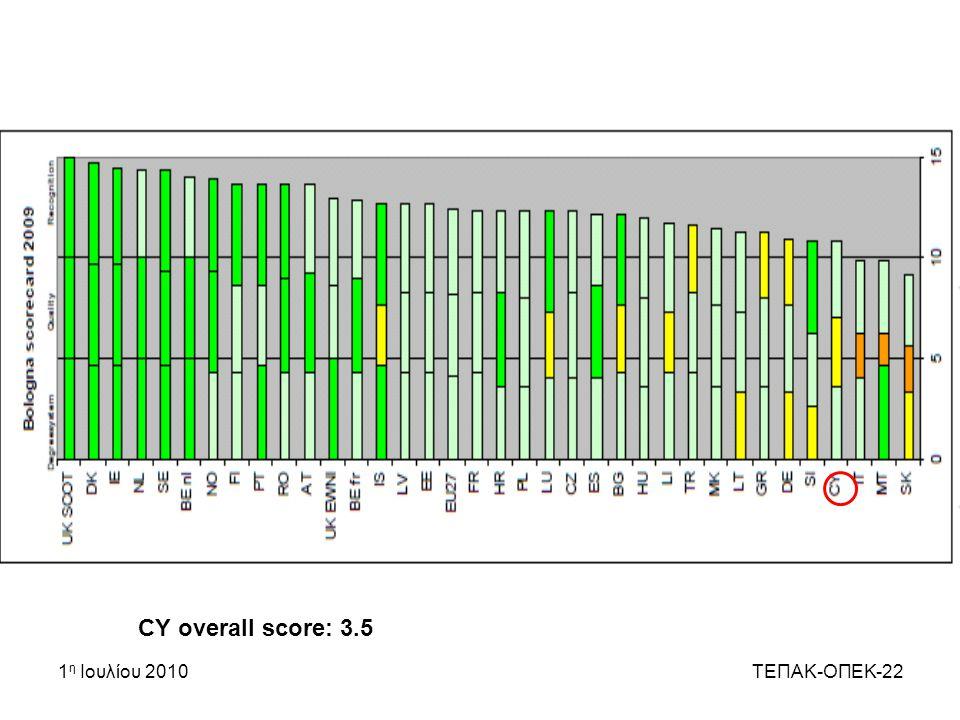 CY overall score: 3.5 1η Ιουλίου 2010