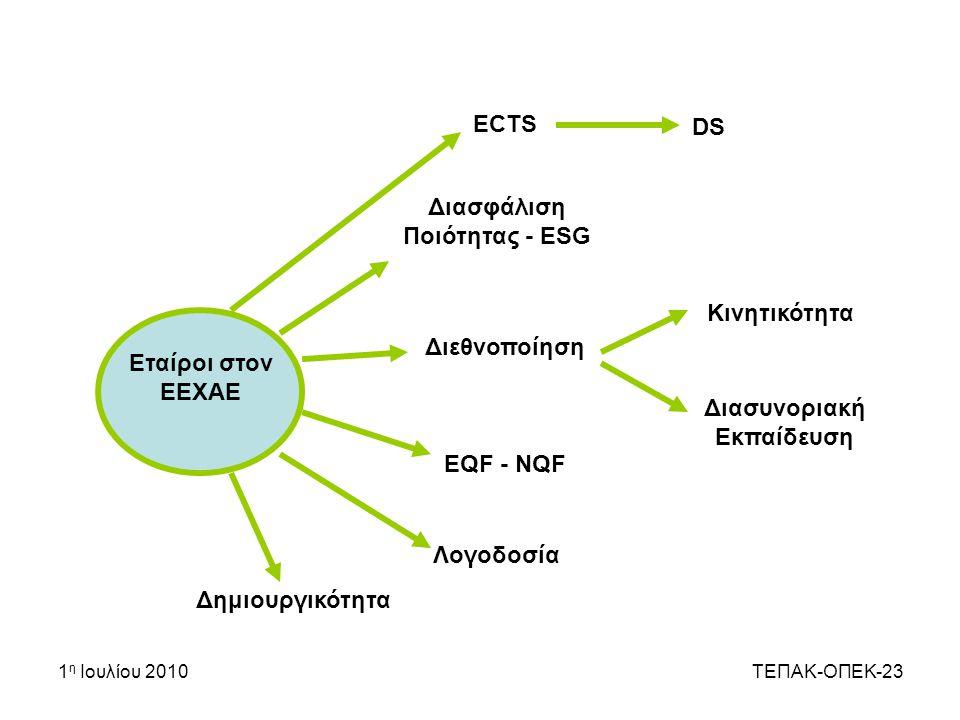 ΕCTS DS Διασφάλιση Ποιότητας - ESG Κινητικότητα Διεθνοποίηση