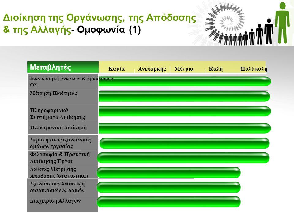 Διοίκηση της Οργάνωσης, της Απόδοσης & της Αλλαγής- Ομοφωνία (1)