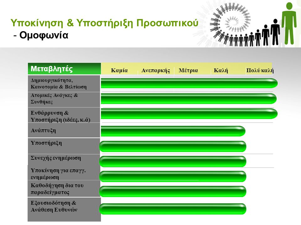 Υποκίνηση & Υποστήριξη Προσωπικού - Ομοφωνία