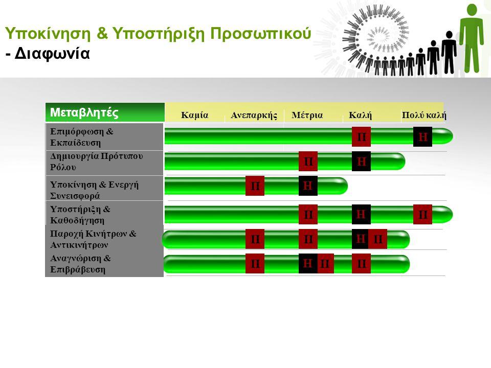 Υποκίνηση & Υποστήριξη Προσωπικού - Διαφωνία