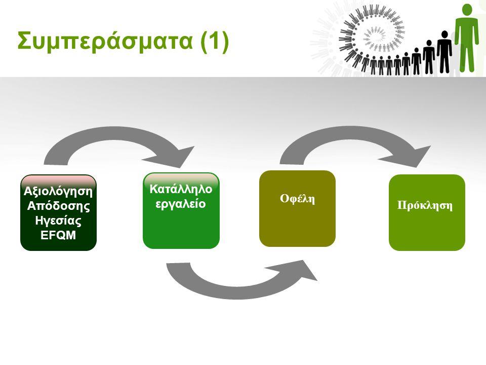 Αξιολόγηση Απόδοσης Ηγεσίας EFQM