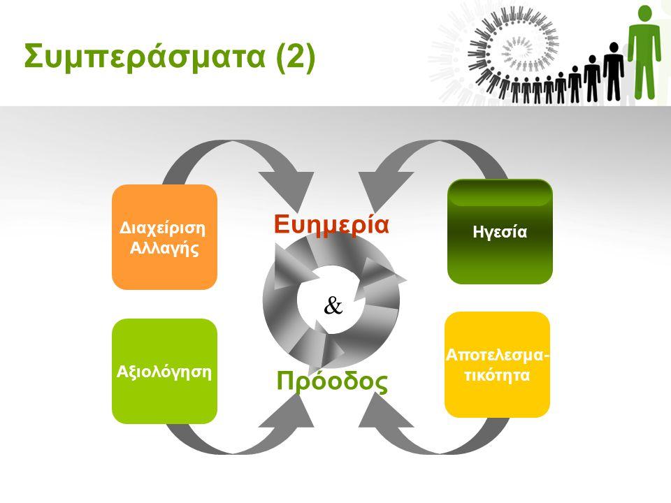 Συμπεράσματα (2) Ευημερία Πρόοδος & Διαχείριση Αλλαγής Ηγεσία