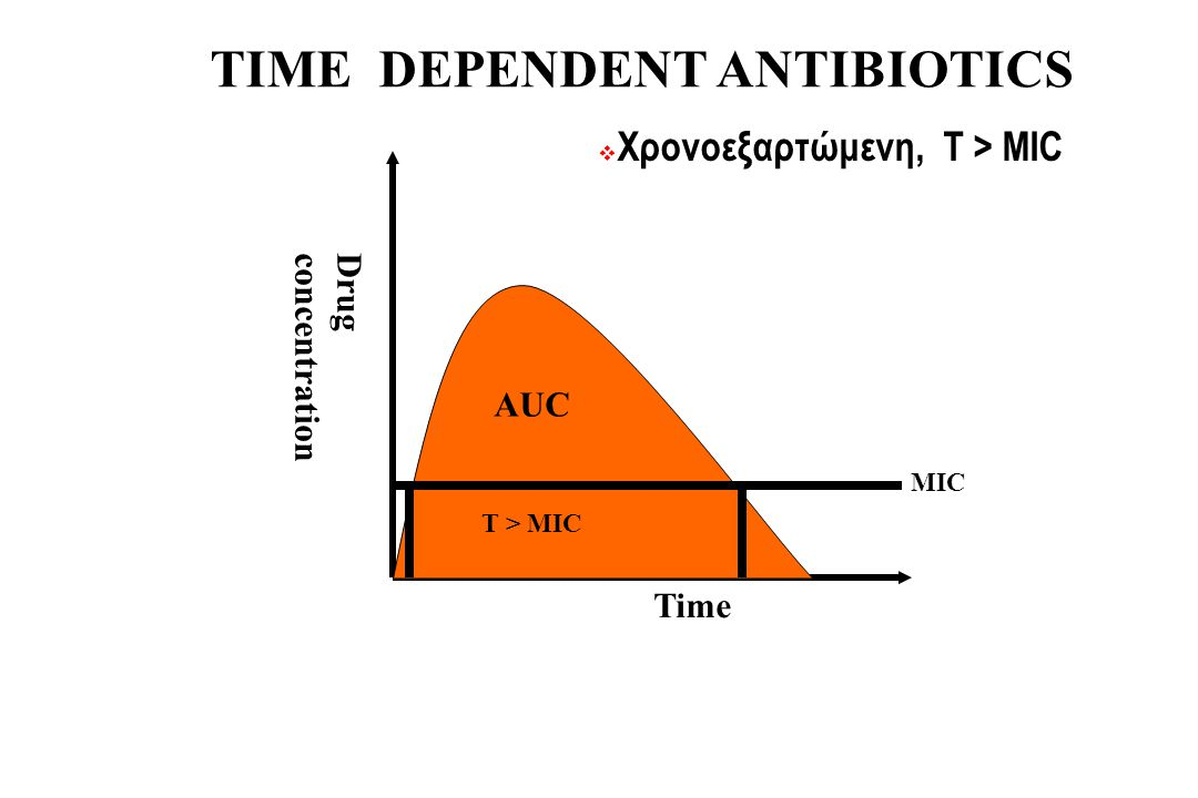 TIME DEPENDENT ANTIBIOTICS