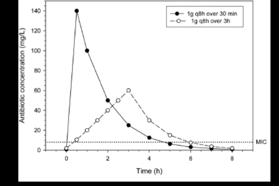 Pharmacodynamics of a time-dependent antimicrobial. Shown is a