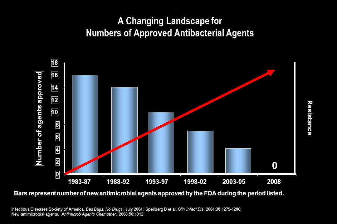 A Changing Landscape for Numbers of Approved Antibacterial Agents