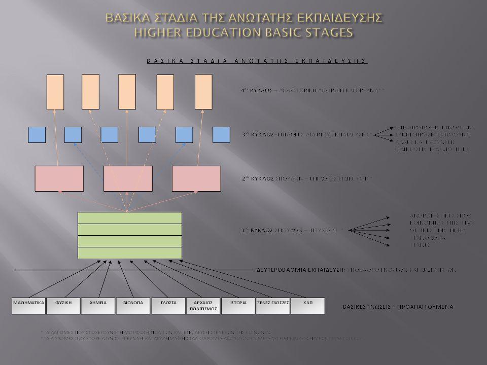 ΒΑΣΙΚΑ ΣΤΑΔΙΑ ΤΗΣ ΑΝΩΤΑΤΗΣ ΕΚΠΑΙΔΕΥΣΗΣ HIGHER EDUCATION BASIC STAGES