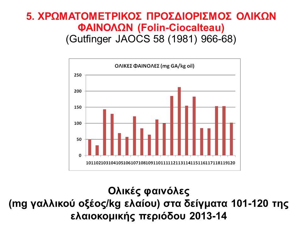 5. ΧΡΩΜΑΤΟΜΕΤΡΙΚΟΣ ΠΡΟΣΔΙΟΡΙΣΜΟΣ ΟΛΙΚΩΝ ΦΑΙΝΟΛΩΝ (Folin-Ciocalteau) (Gutfinger JAOCS 58 (1981) 966-68)