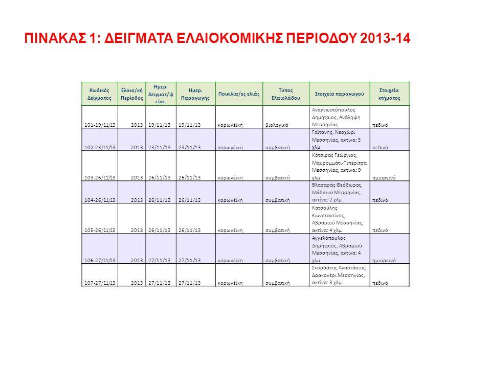 ΠΙΝΑΚΑΣ 1: ΔΕΙΓΜΑΤΑ ΕΛΑΙΟΚΟΜΙΚΗΣ ΠΕΡΙΟΔΟΥ 2013-14