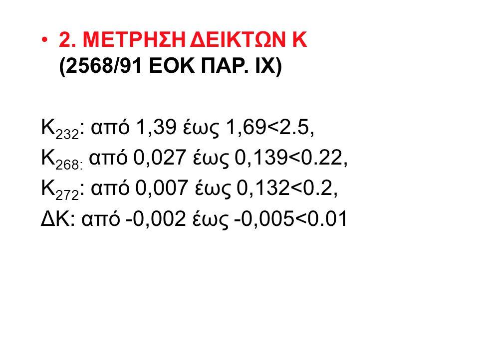 2. ΜΕΤΡΗΣΗ ΔΕΙΚΤΩΝ Κ (2568/91 ΕΟΚ ΠΑΡ. ΙΧ)