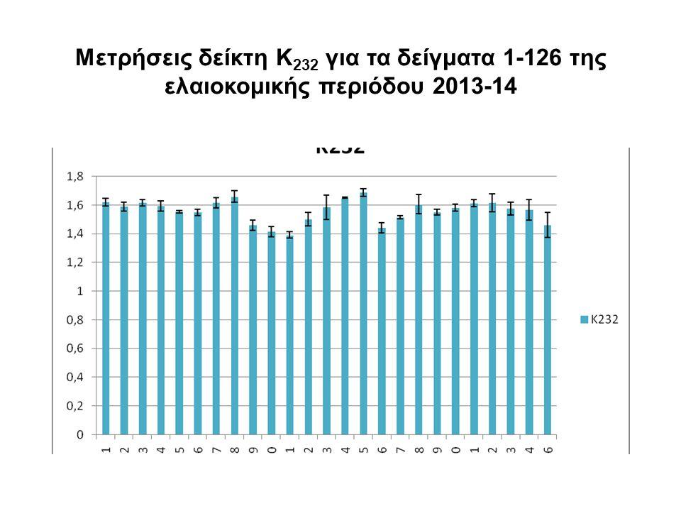 Μετρήσεις δείκτη Κ232 για τα δείγματα 1-126 της ελαιοκομικής περιόδου 2013-14