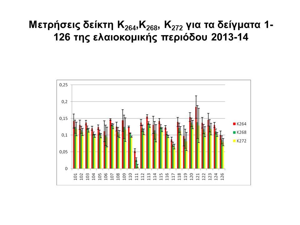 Μετρήσεις δείκτη Κ264,K268, K272 για τα δείγματα 1-126 της ελαιοκομικής περιόδου 2013-14
