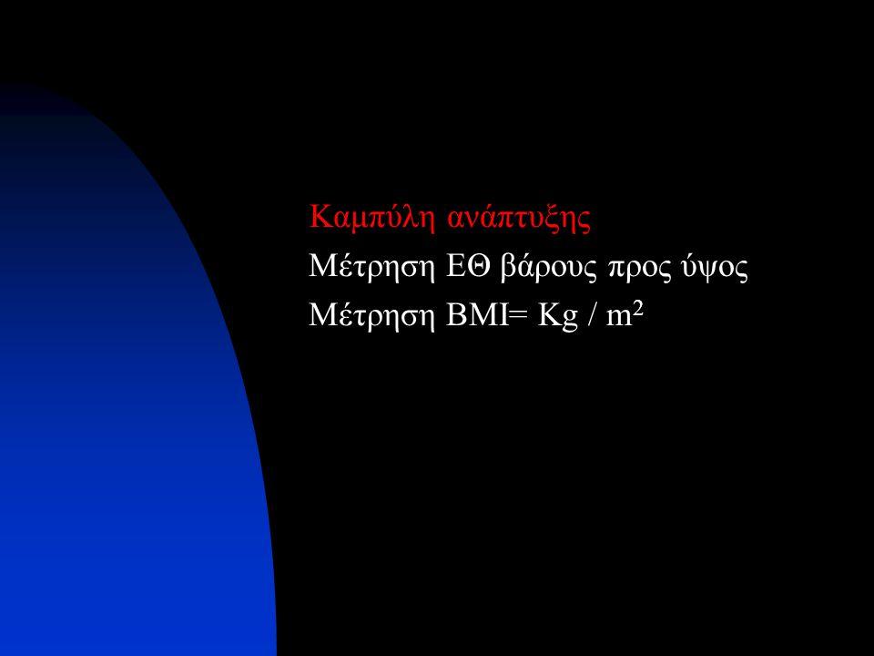 Καμπύλη ανάπτυξης Μέτρηση ΕΘ βάρους προς ύψος Μέτρηση BMI= Kg / m2