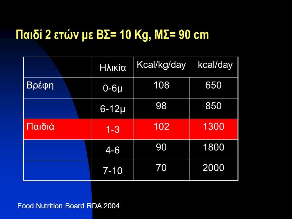 Παιδί 2 ετών με ΒΣ= 10 Κg, ΜΣ= 90 cm