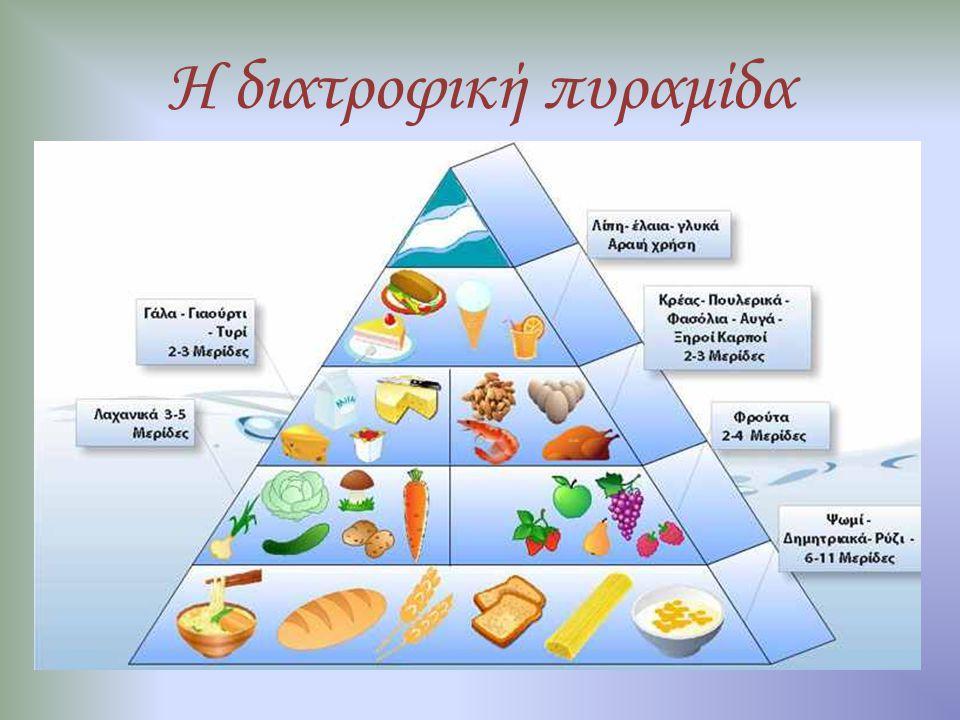 Η διατροφική πυραμίδα