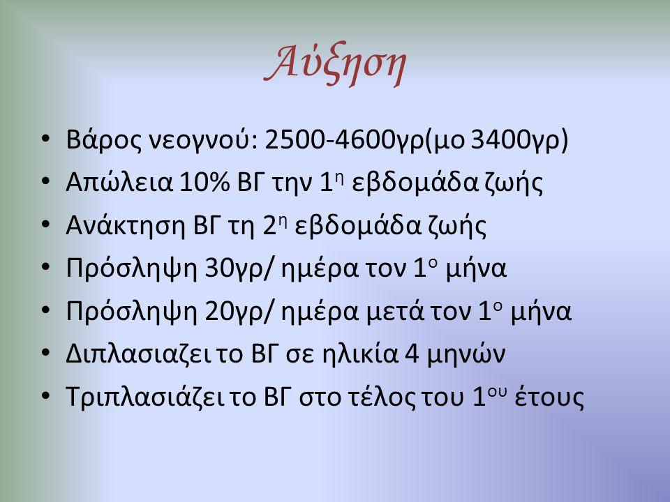 Αύξηση Βάρος νεογνού: 2500-4600γρ(μο 3400γρ)