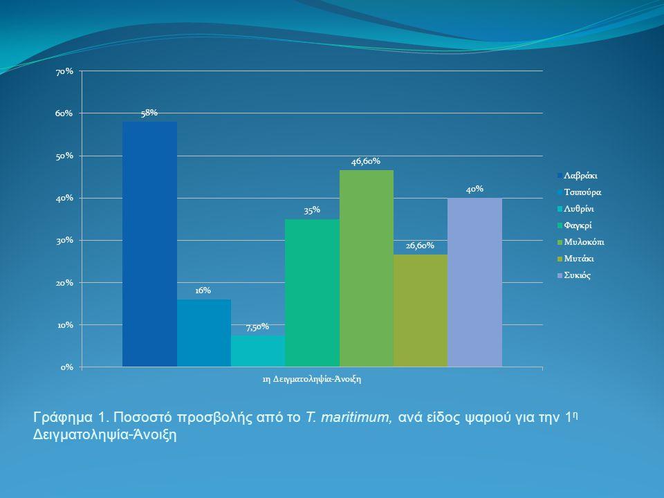 Γράφημα 1. Ποσοστό προσβολής από το T