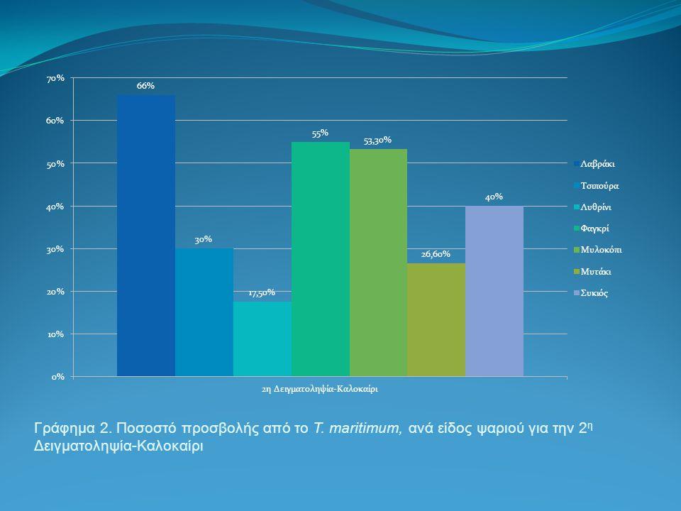 Γράφημα 2. Ποσοστό προσβολής από το T