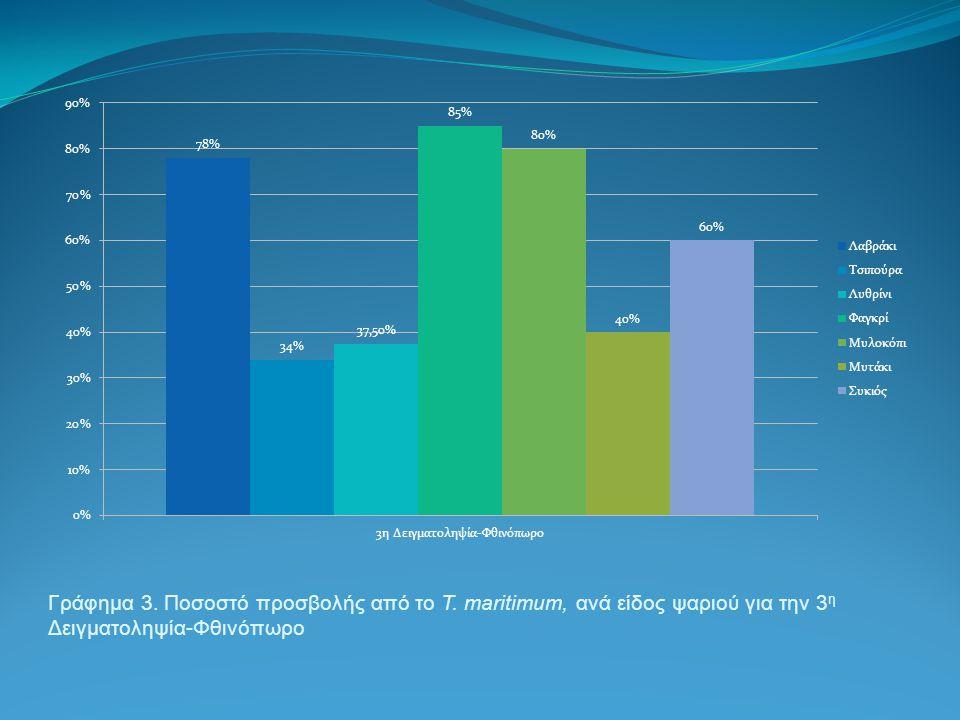 Γράφημα 3. Ποσοστό προσβολής από το T