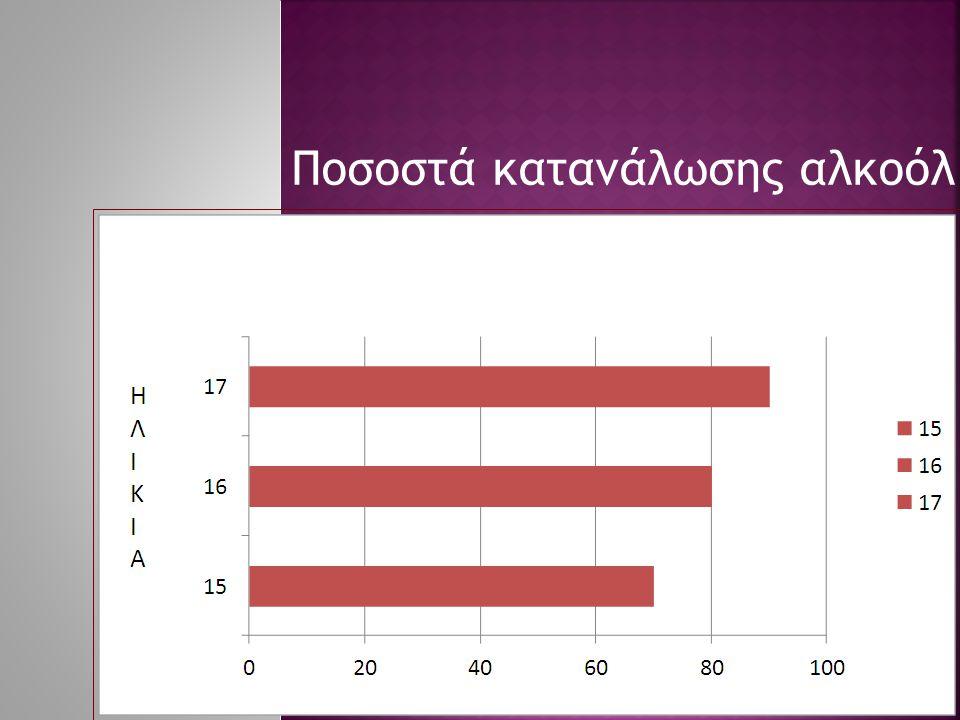Ποσοστά κατανάλωσης αλκοόλ