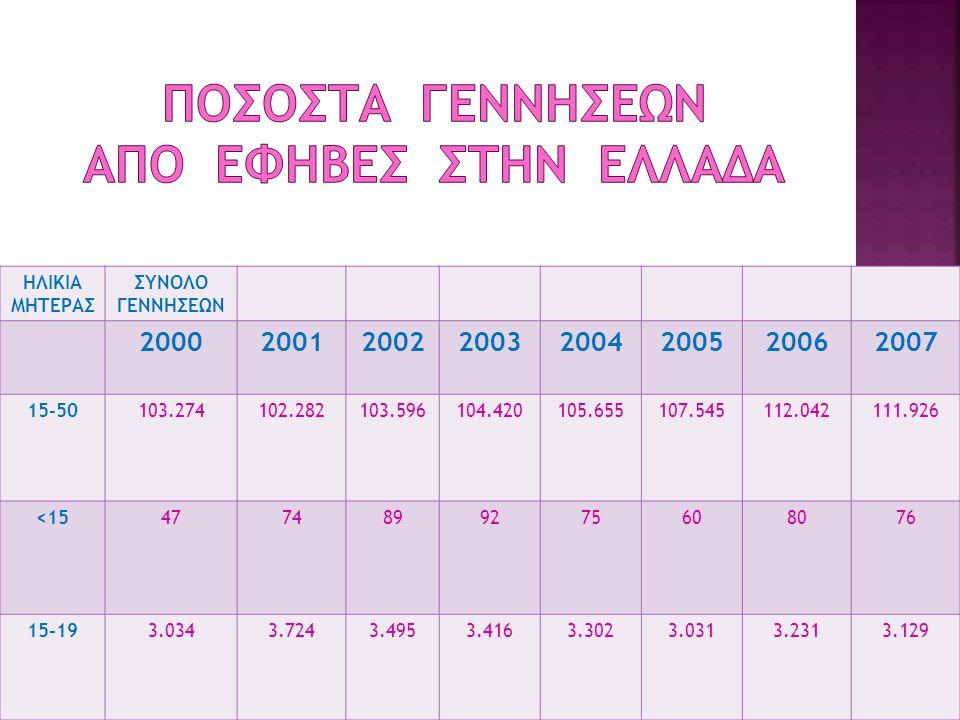 Ποσοστα γεννΗσεων απΟ Εφηβες στην ΕλλΑδα