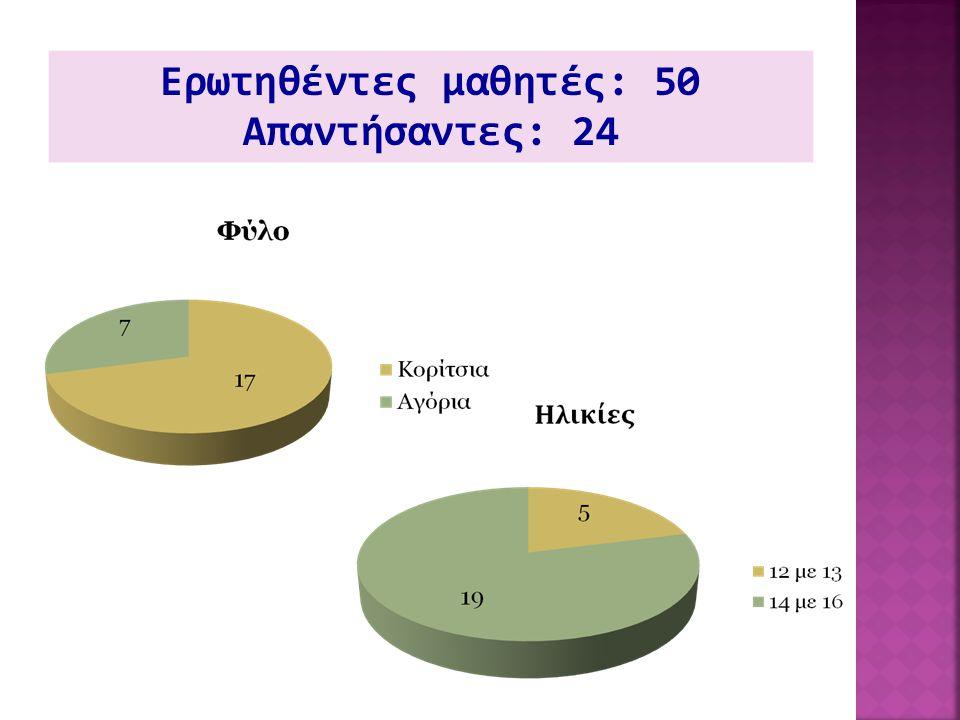 Ερωτηθέντες μαθητές: 50 Απαντήσαντες: 24