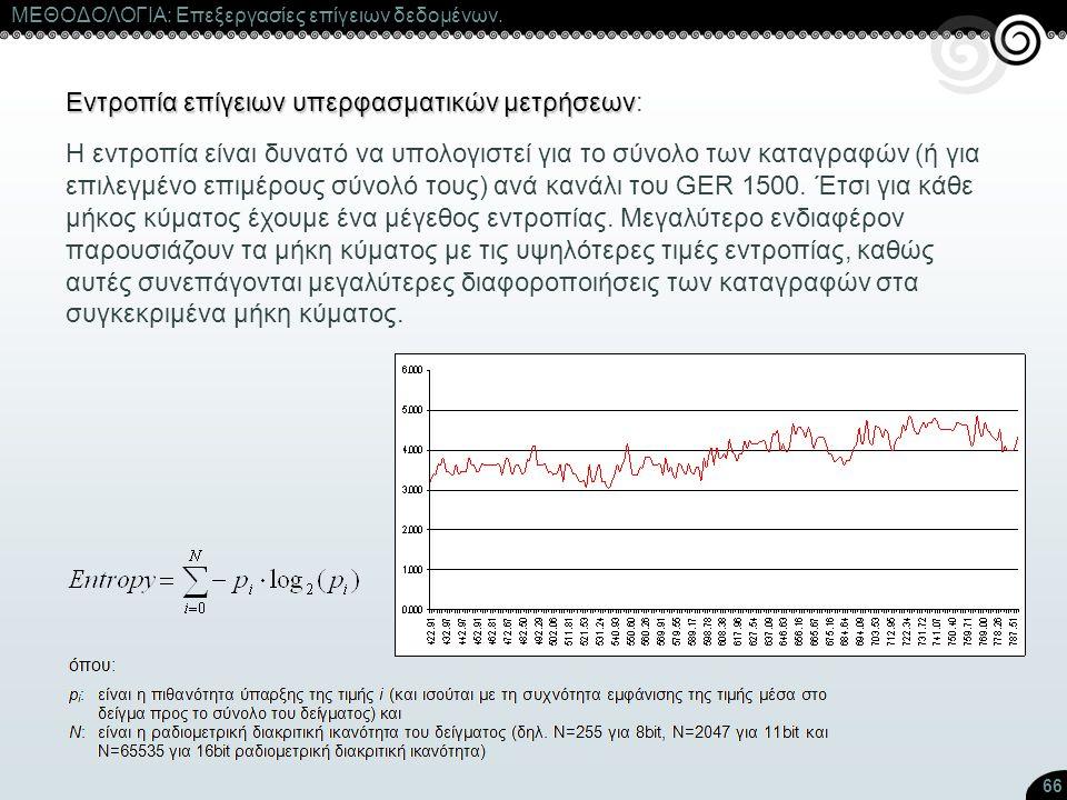 Εντροπία επίγειων υπερφασματικών μετρήσεων: