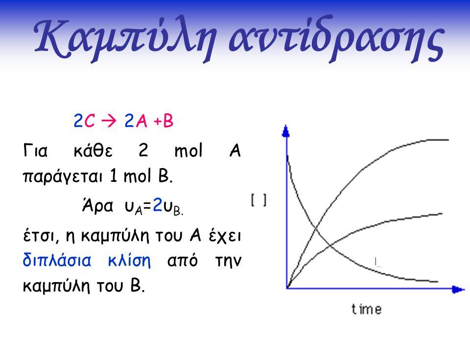 Καμπύλη αντίδρασης 2C  2A +B Για κάθε 2 mol A παράγεται 1 mol B.